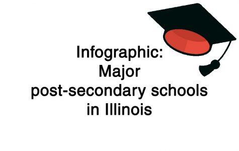 Infographic: Major post-secondary schools in Illinois