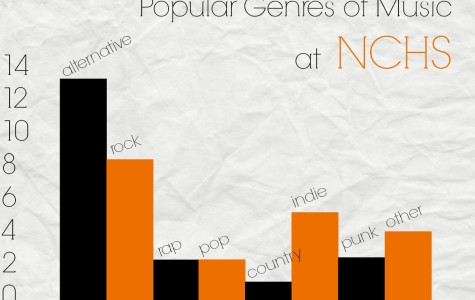 Popular genres of music at NCHS