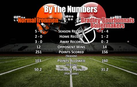 By The Numbers: Bradley-Bourbonnais