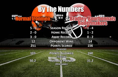 By The Numbers: Champaign Centennial Chargers