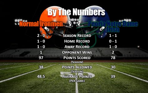 By The Numbers: Peoria Notre Dame