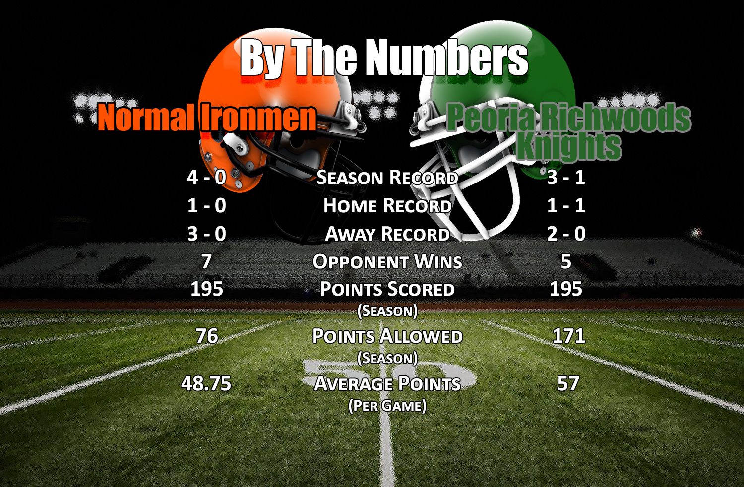 By The Numbers: Peoria Richwoods