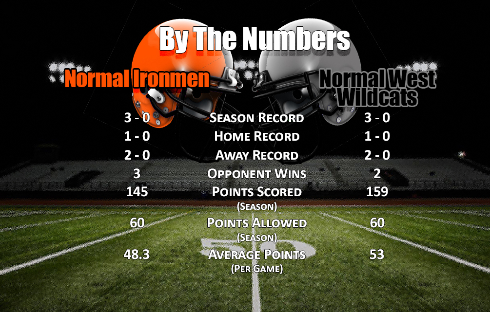 By The Numbers: Normal West