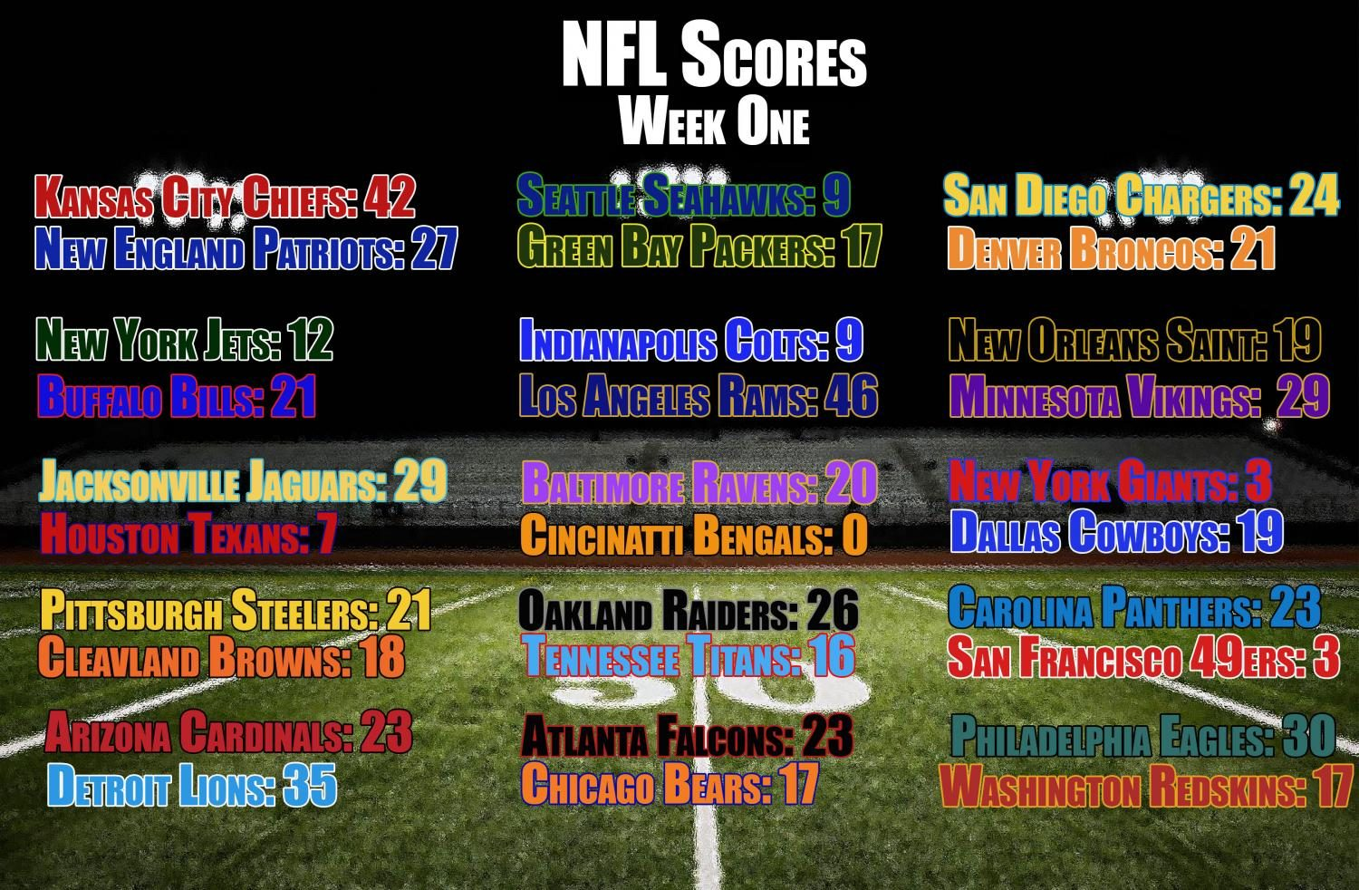 NFL week one scores
