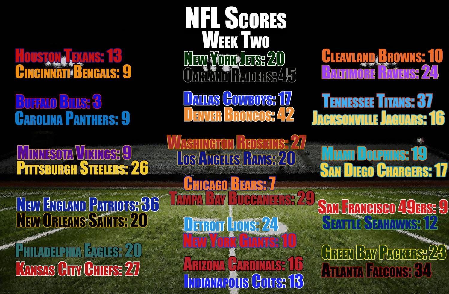 NFL week two scores