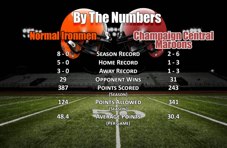 By The Numbers: Champaign Central Maroons
