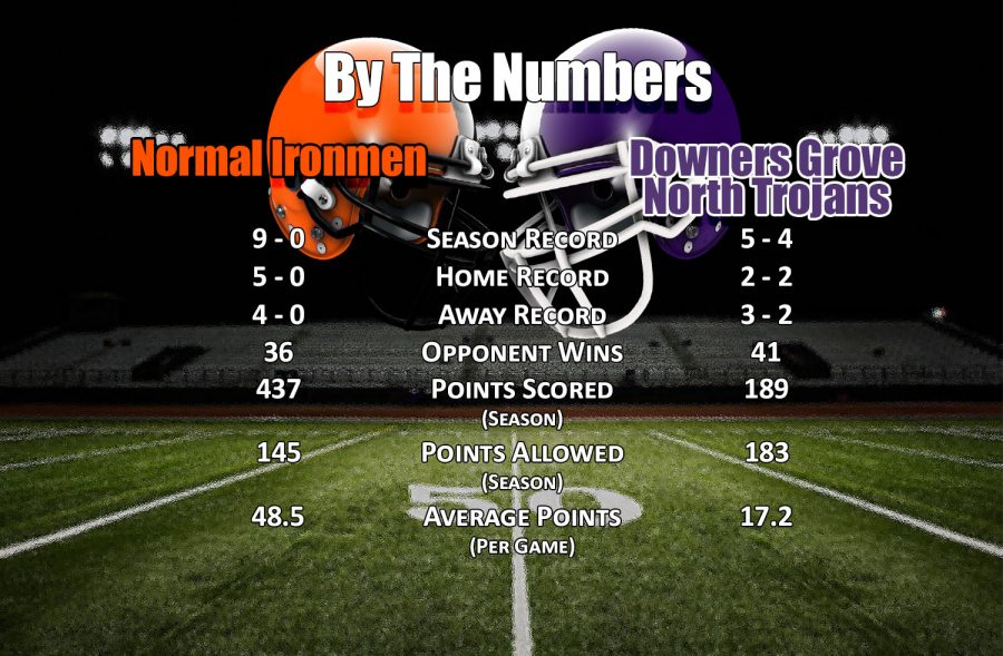 By The Numbers: Downers Grove North Trojans