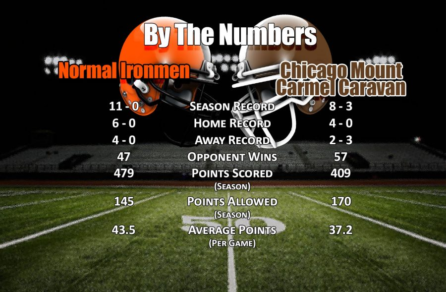 By The Numbers: Chicago Mount Carmel
