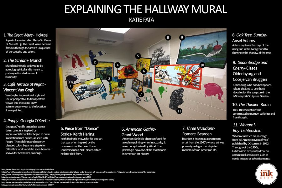 Painting by Numbers: Explaining the hallway mural