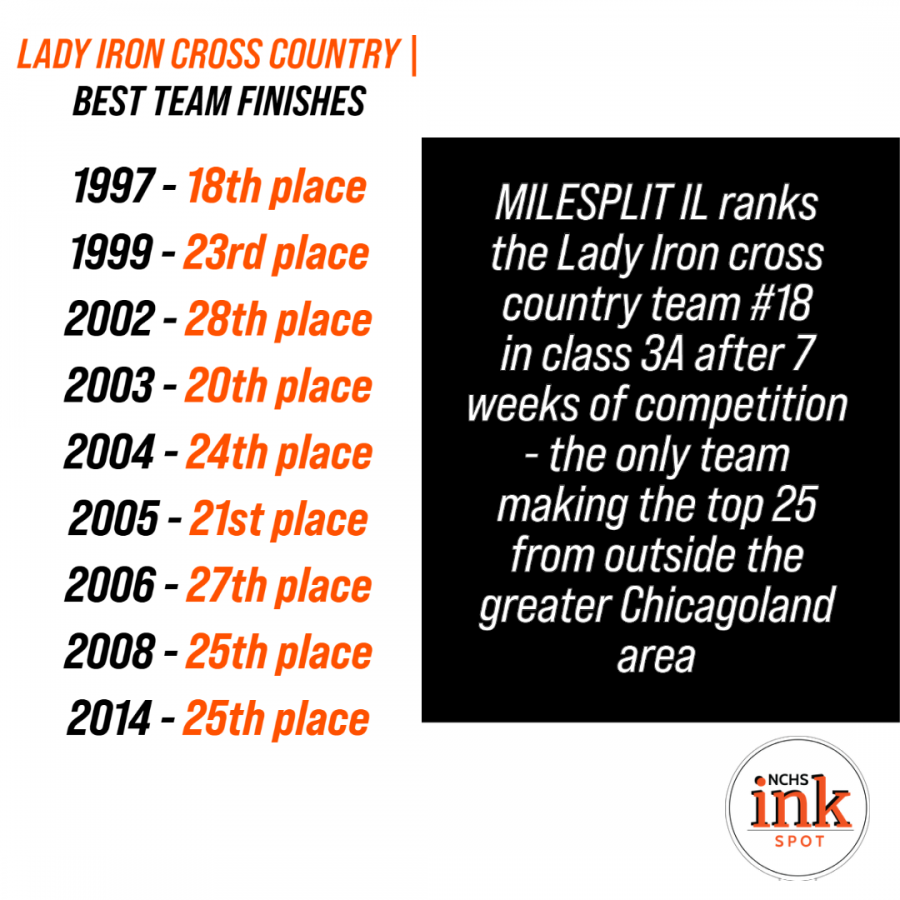 The Lady Iron's week 7 ranking by MileSplitIl -- 18th -- would tie the best team finish in the last 23 years.